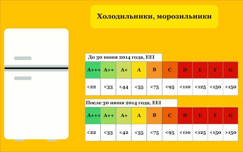 Расчёт энергопотребления бытового холодильника
