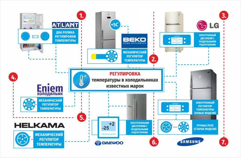 Как отрегулировать температуру в холодильнике