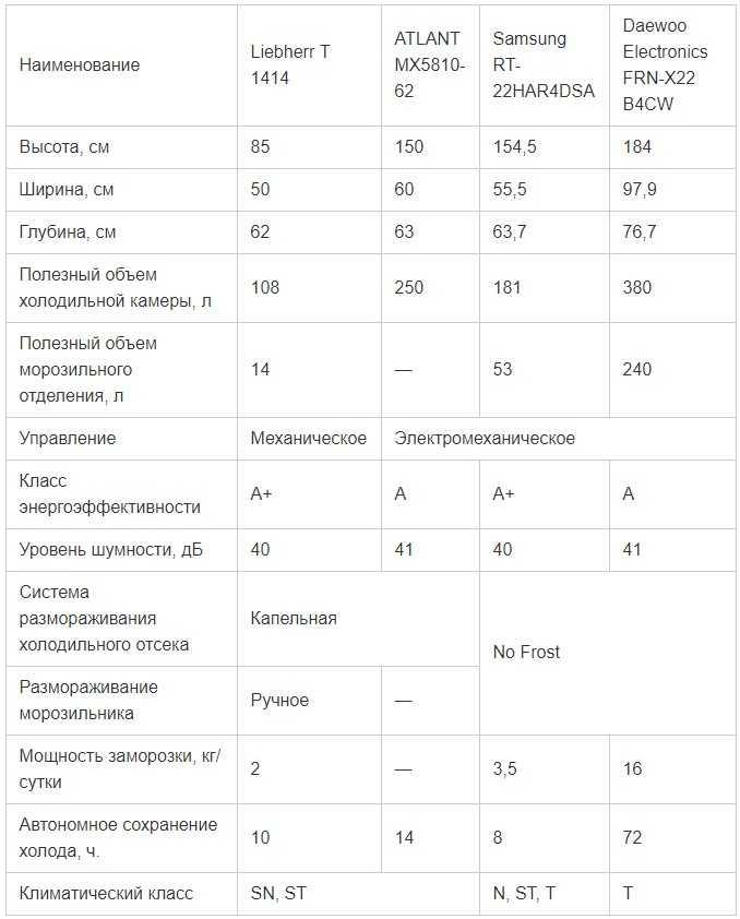 характеристики некоторых моделей