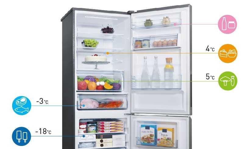Диапазоны рабочих температур бытового холодильника и морозильника